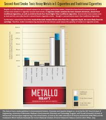 smoking and the alternatives that still harm toothbody metals in secondhand smoke infographic