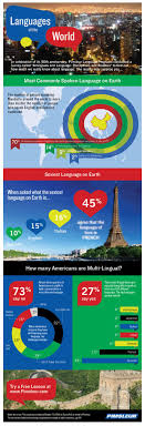 best images about language language country 17 best images about language language country s and europe