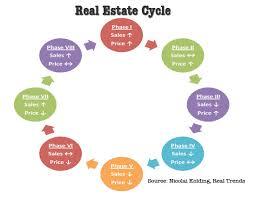 best images of sales cycle diagram   sales process flow diagram    real estate sales cycle