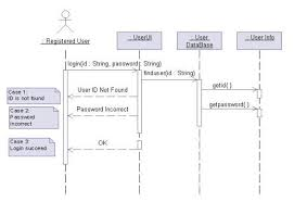 rad   cs underground bbsbfigure   sequence diagram of login in bbsb