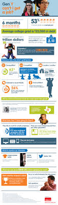 gen y can t i get a job infographic gen y can t i get a job