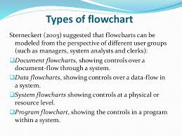 flow chartexample of flowchart business production business products business service business