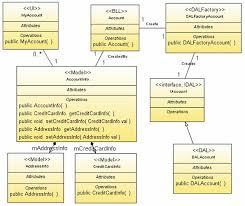 sysdeluml   netbeans wikiwhen we are drawing the uml class diagram  design model   this is the most suitable time for apply the architectural and design patterns