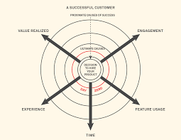 day zero a new way to define customer success inside intercom and then keep following the steps back by asking how were they able to achieve the prior step you want to identify the ultimate causes of success
