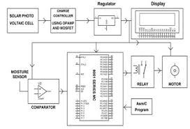wiring diagram for sprinkler system the wiring diagram sprinkler system wiring diagram nilza wiring diagram