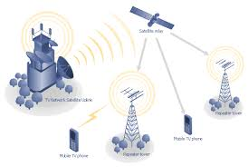 mobile satellite communication network diagram   mesh network    mobile satellite tv diagram   tree  satellite dish  satellite  radio waves  office
