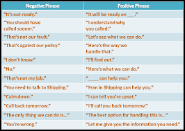 your guide to exceptional customer service training from top saying no positively positive language chart it s imperative to use positivity to enhance your customer service