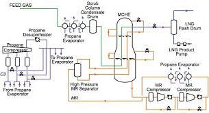 lng plant flow diagram   printable wiring diagram schematic        lng plant process flow diagram on lng plant flow diagram