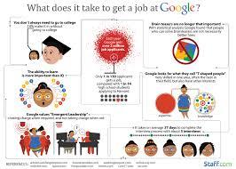 job benefits at google the best job hunting site the best job job benefits at google photos
