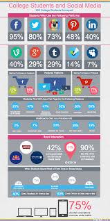 social media statistics how college students are using social college students social media survey facebook twitter advertising