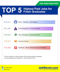 jobstreet com releases cebu annual salary report jobstreet cebu salary report 2014 highest paying jobs for fresh grads