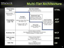 architectural patterns and software architectures  client server  mul        multi tier architecture