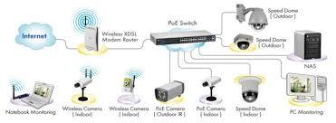 ip camera network diagram ip image wiring diagram ip camera wiring pdf ip image wiring diagram on ip camera network diagram