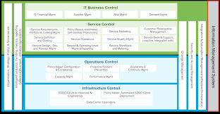 iso standards and the vmware private cloud operating model figure 1 vmware private cloud operations framework