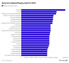 top 10 15 best paying jobs in usa