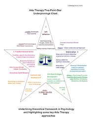 arts therapy pt star model tui and lark wellspring artwings star balance 2 copy arts therapy 5 pt star theoretical framework