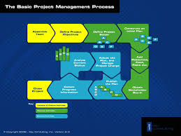 project management process diagram    change management    project management process diagram    change management   pinterest   project management  projects and project management templates