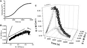 Draw Phasor Diagram Online G Quadruplex Structure And Stability Illuminated Aminopurine