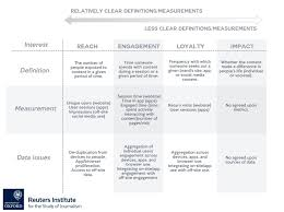 editorial analytics how news media are developing and using figure 4 1 a range of metrics mapped in terms of relative clarity of definitions and