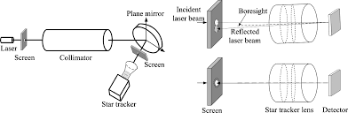 novel approach for laboratory calibration of star tracker principle of boresight adjustment by laser autocollimation