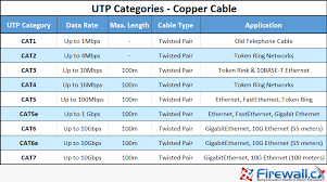 Unshielded Twisted Pair (<b>UTP</b>) - CAT 1 to CAT5, 5e, CAT6 & CAT7