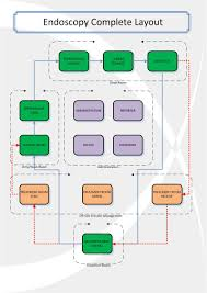 computerised traceability   endoscopy application flow diagramendoscopy application flow diagram  click image for full size view