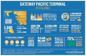 proposed projects create nw jobs gateway pacific terminal infographic