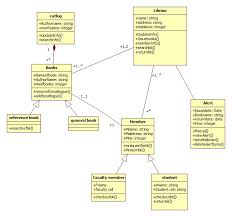 best images of content management system diagram   content    uml class diagram library management system