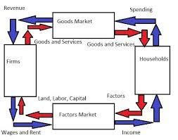 best photos of circle flow chart   circular flow model of economic    circular flow diagram