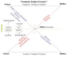 oedipus complex essay oedipus complex essay gxart oedipus rex oedipus complexto view a diagram click here