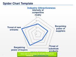 porter    s five forces templates