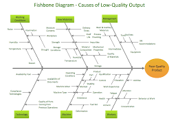 samples fishbone diagram sample 1 fishbone diagram causes of low quality output
