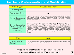 educational system practice in 3 viii teacher s qualifications training appointment