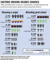 a major choice decision comes down to interests finances daily click to enlarge thumbnail