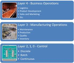 what is manufacturing operations management part 3 is of particular interest and focuses on the activity model for manufacturing operations management the 4 four main activity areas include