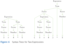 horstmann chapter  syntax tree for two expressions