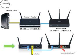 d link technical support the setup is now complete if you now want to configure the wireless settings on your new router go to this address 192 168 0 2 and follow this