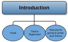 this analytical essay outline will kick start your writing   essay  introduction of your analytical essay outline