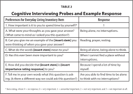 cognitive interviewing revising the preferences for everyday cognitive interviewing probes and example response