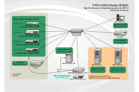 cygrid egee infrastructure diagramcygrid egee infrastructure diagram
