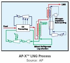 chpt   natural gas and lng techthe above diagram shows the full refrigeration and liquefaction processes as a simple flow diagram