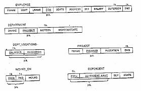 database designtradeoff