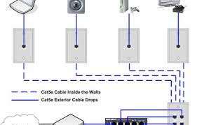 images of home network wiring diagrams   diagramshome network wiring diagram cat e patch panel wiring diagram