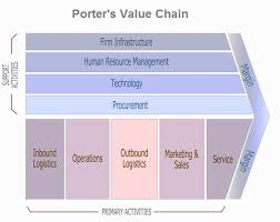 porter value chain   charts   diagrams   graphsporter value chain