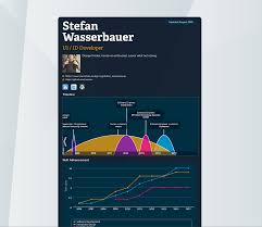wassx s blog blog of stefan wasserbauer showing some of my work just found a nice tool to visualise your cv online i was always thinking of showing my cv in an interactive way but time resources are limited