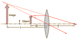 ray diagrams for lensesfor an object inside the focal point  a virtual erect image will be formed