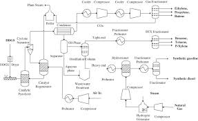 simple process flow diagram photo album   diagramswhat is a process flow diagram photo album diagrams