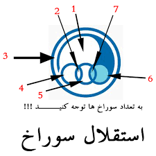 Image result for استقلال سوراخه