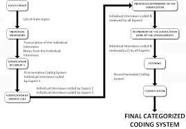 Qualitative Research Methods Case Studies  Slide Master Your Text