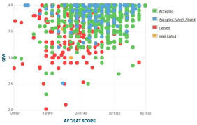 byu gpa  actscore and sat score data for admissionsbrigham young university gpa  sat and act data for admission   data courtesy of cappex